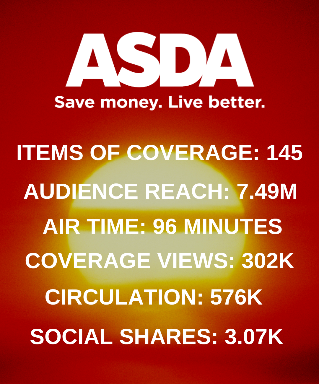 Campaign Stats from Asda Integrated Campaign